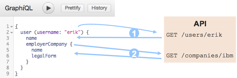 Example of query resolution