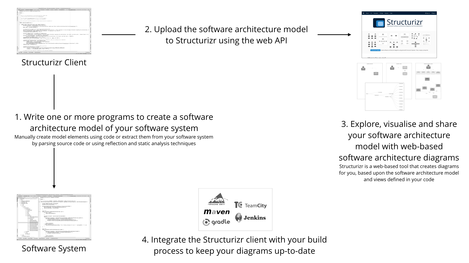 An overview of Structurizr