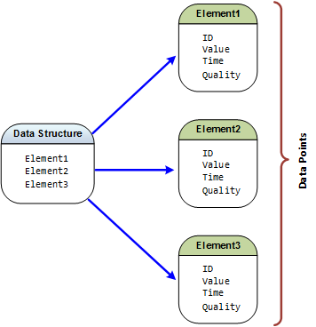 Mapping Data Structure Elements to Data Points