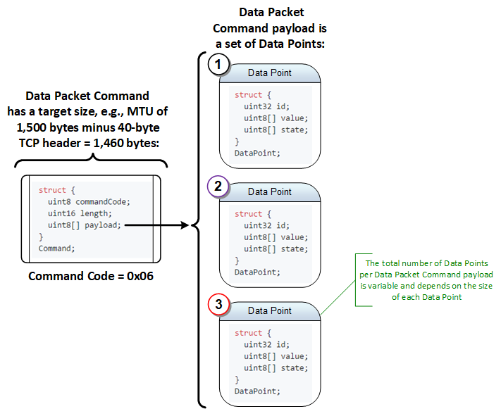 Data Packet Command Details