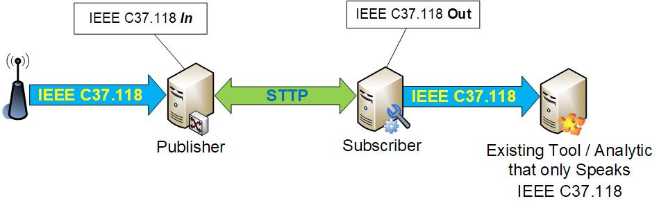 Common IEEE C37.118 Use Case