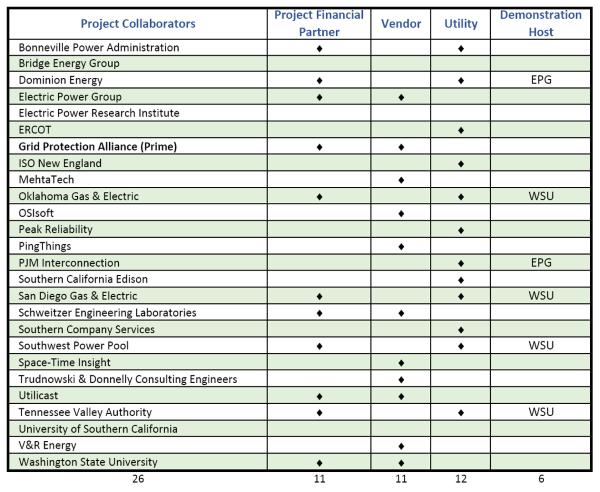 Project Participant Matrix
