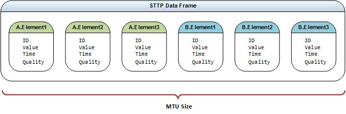 STTP Data Frame