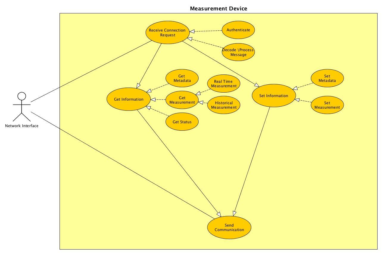 Device UML Image