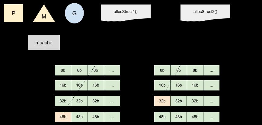 不包含指针的结构体储存在专有的 span 中