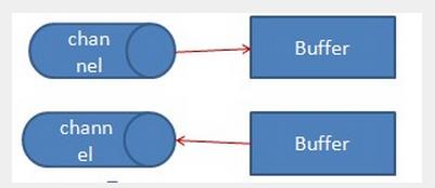 Channel-Buffer