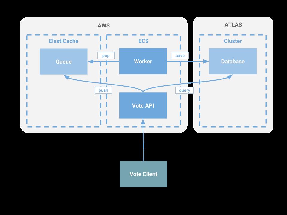 Deploy the Docker Voting App to AWS ECS with Fargate