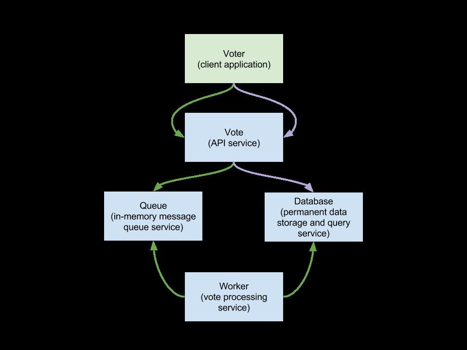 GitHub - nathanpeck/docker-voting-app-nodejs: Example Docker
