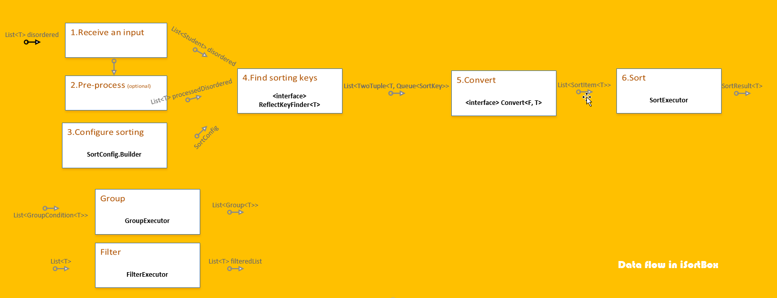 data_flow_isortbox