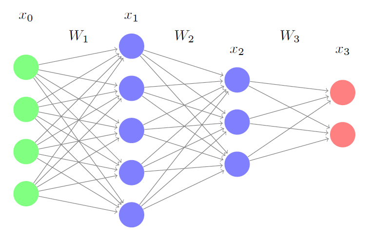 A Derivation of Backpropagation in Matrix Form