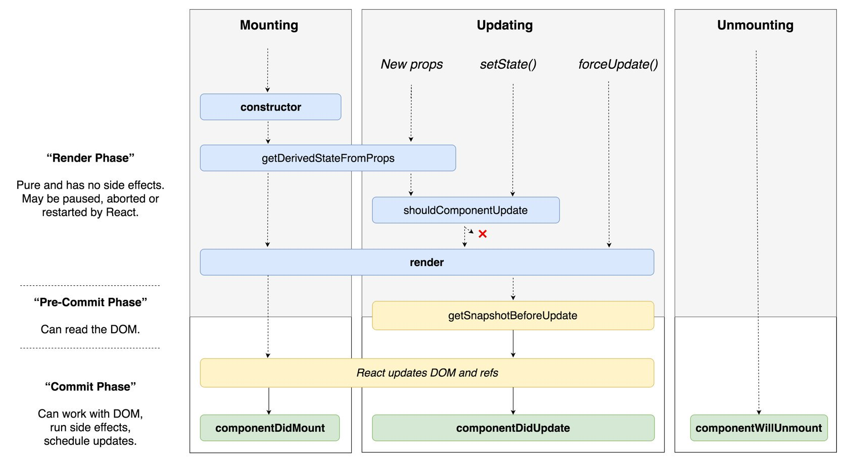 react-16.3-phases