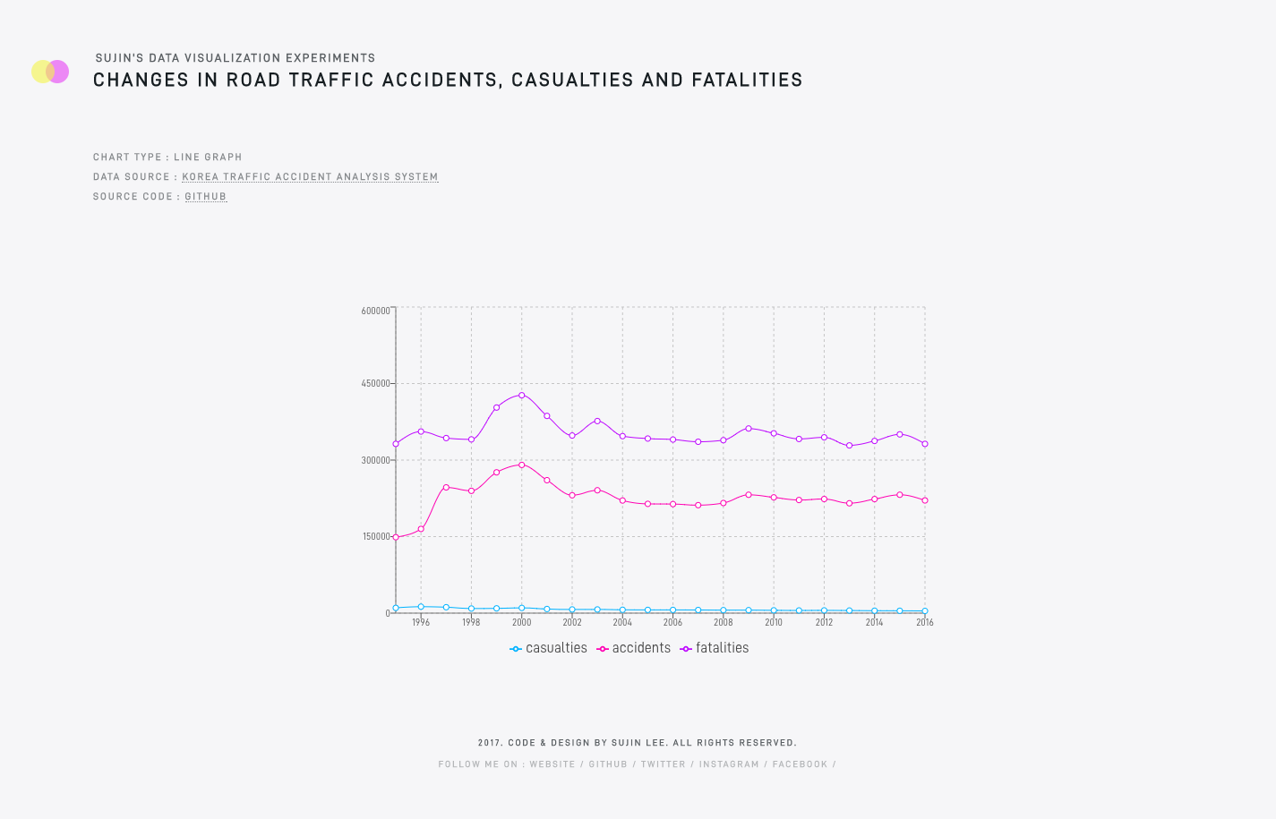 Changes in Road Traffic Accidents, Casualties and Fatalities