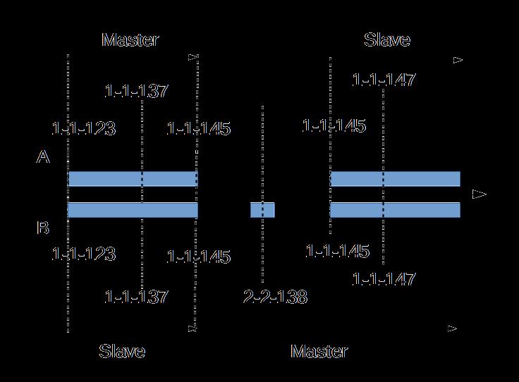 MariaDB_Replication_1