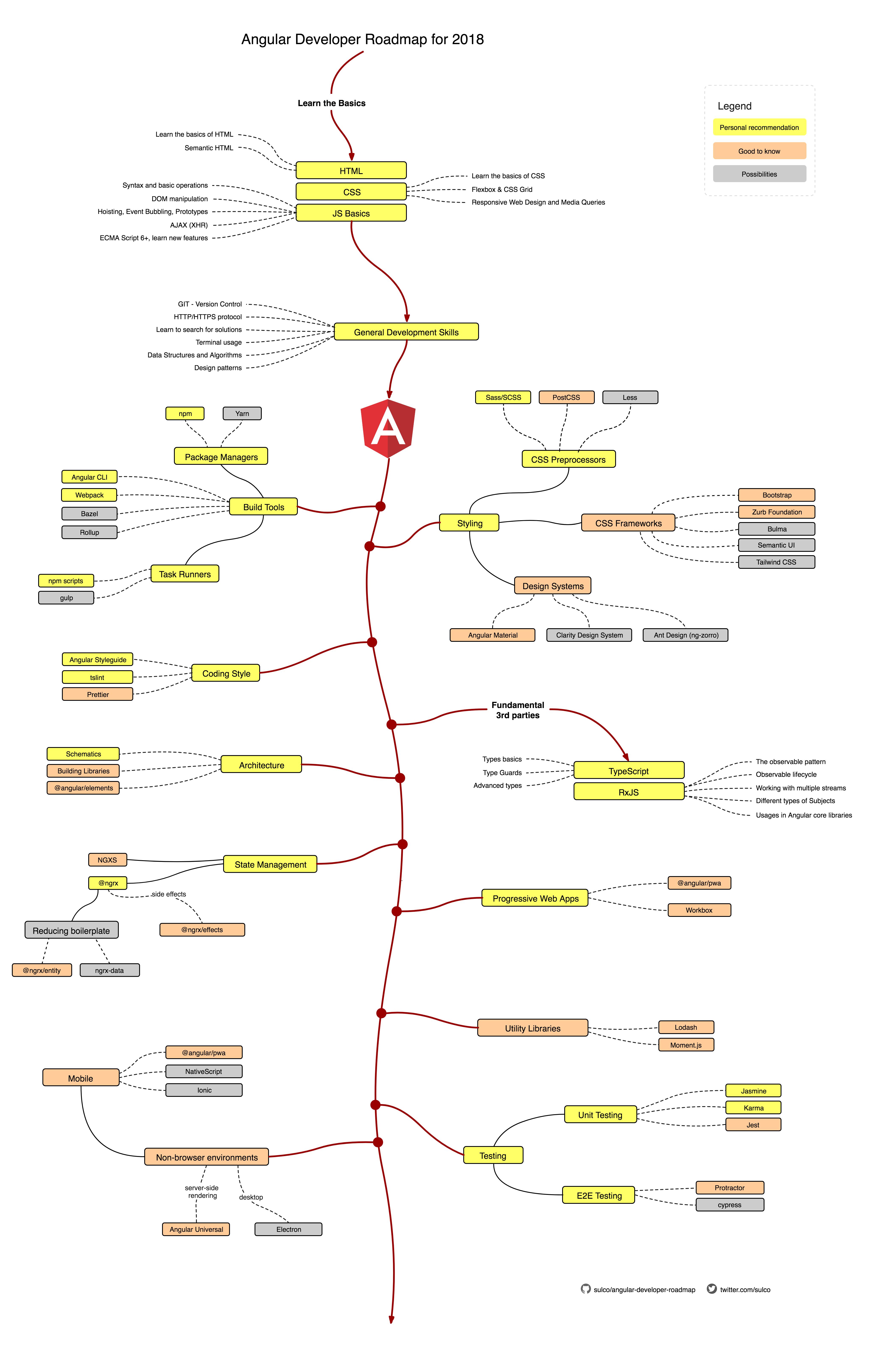 разработка веб-приложений с использованием angularjs pdf скачать