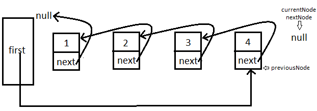 How will you display a linked list from the end?