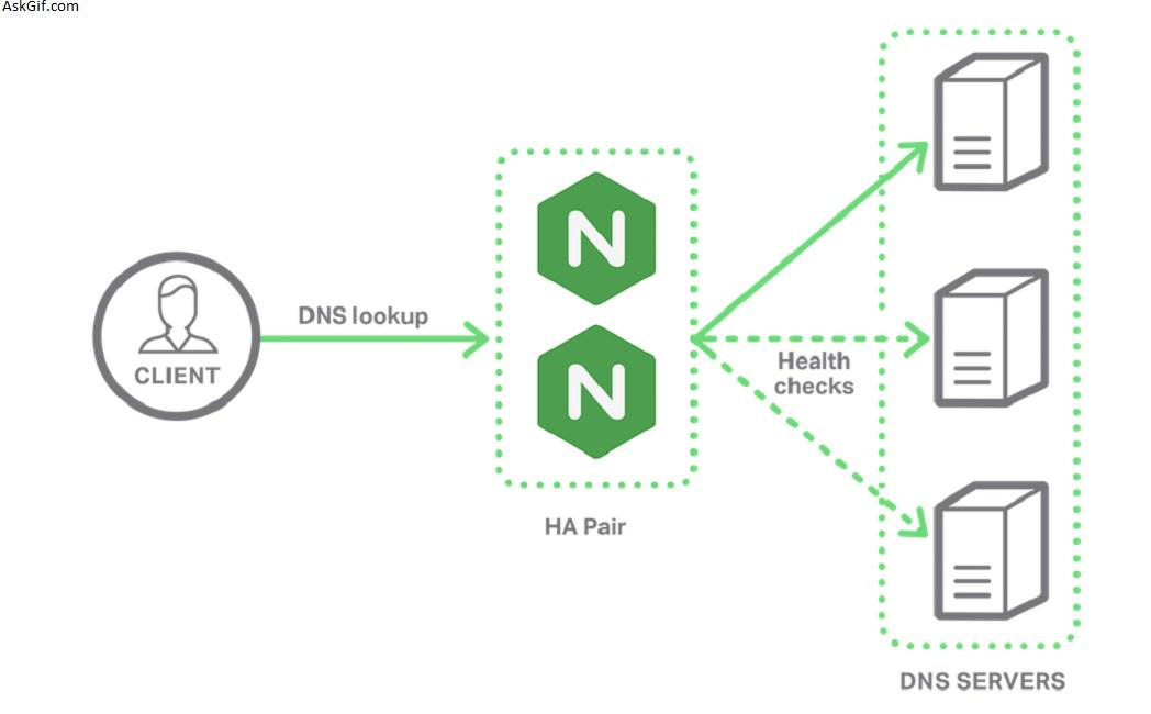 Implementing Load Balancer with Nginx and Docker - Blog - Find Best