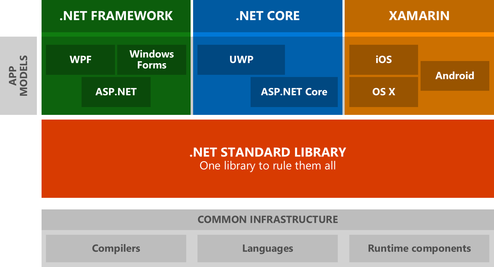 What is the difference between .NET Core and .NET Standard Class Library project types?
