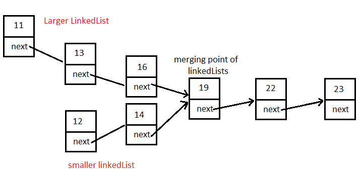 Find the Merging Point of Two Linked Lists.