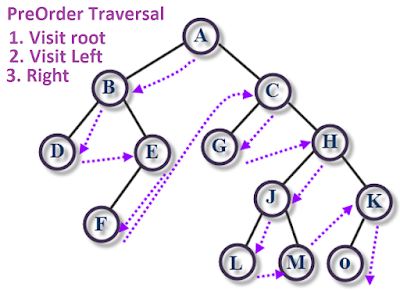 How to implement PreOrder Traversal in Binary Tree?