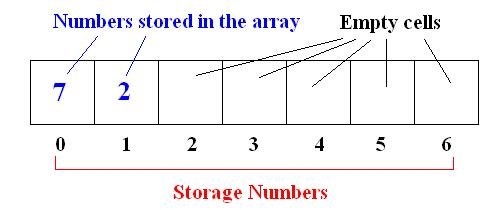Find a Single Occurrence Number in an Array, Given all other numbers occurred twice.