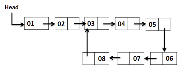 How to Check if a linked list is either NULL-terminated or ends in a cycle (cyclic)