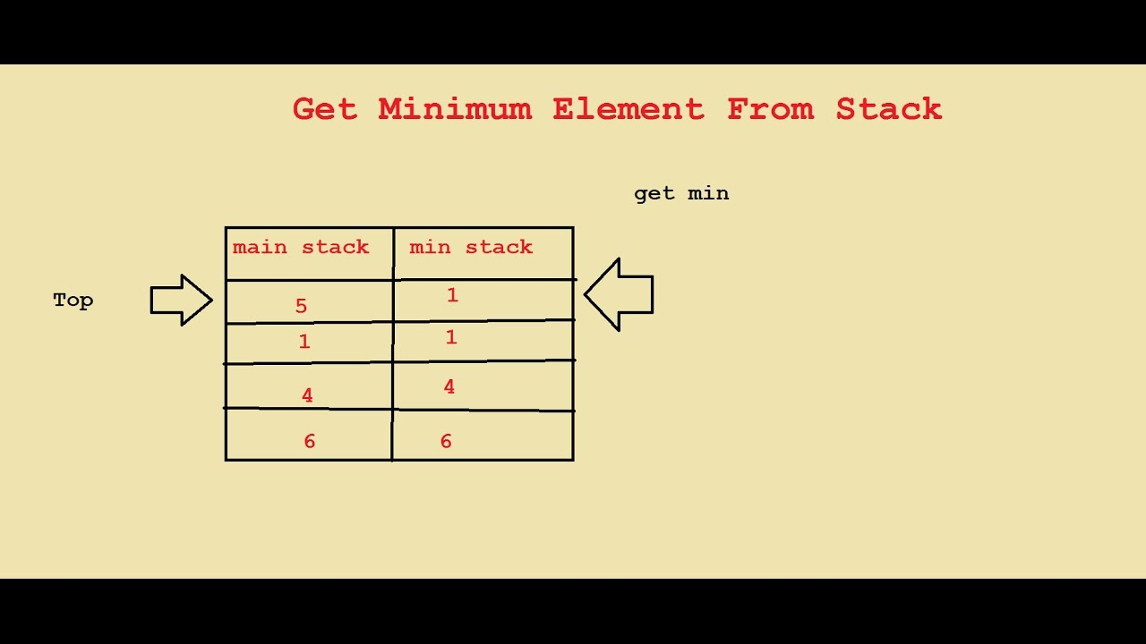 How can we get Minimum of Stack in a Constant Time O(1).