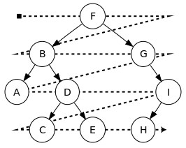 How to implement Level Order Traversal in Binary Tree?