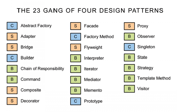 What is Design Patterns?