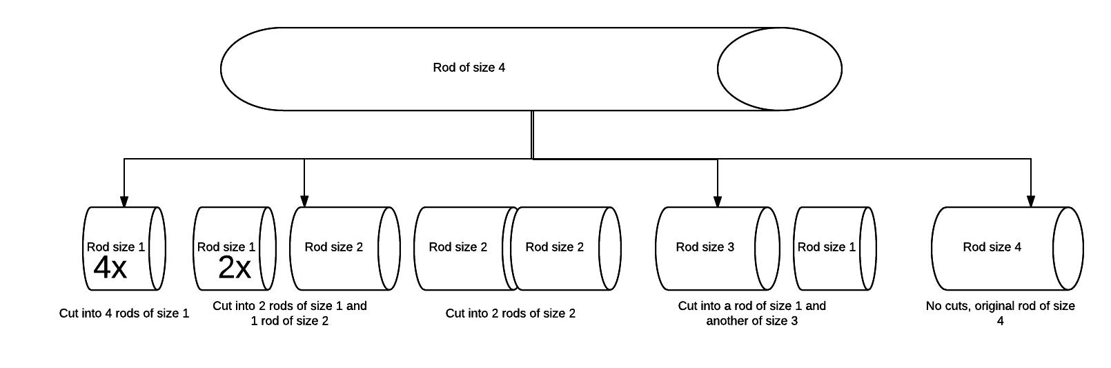 Cutting Rod Problem to get maximum profit