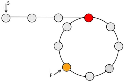 How to detect and print the start of a Loop in a circular Linked List?