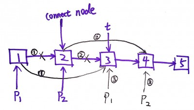 Check whether the given Linked List length is even or odd?