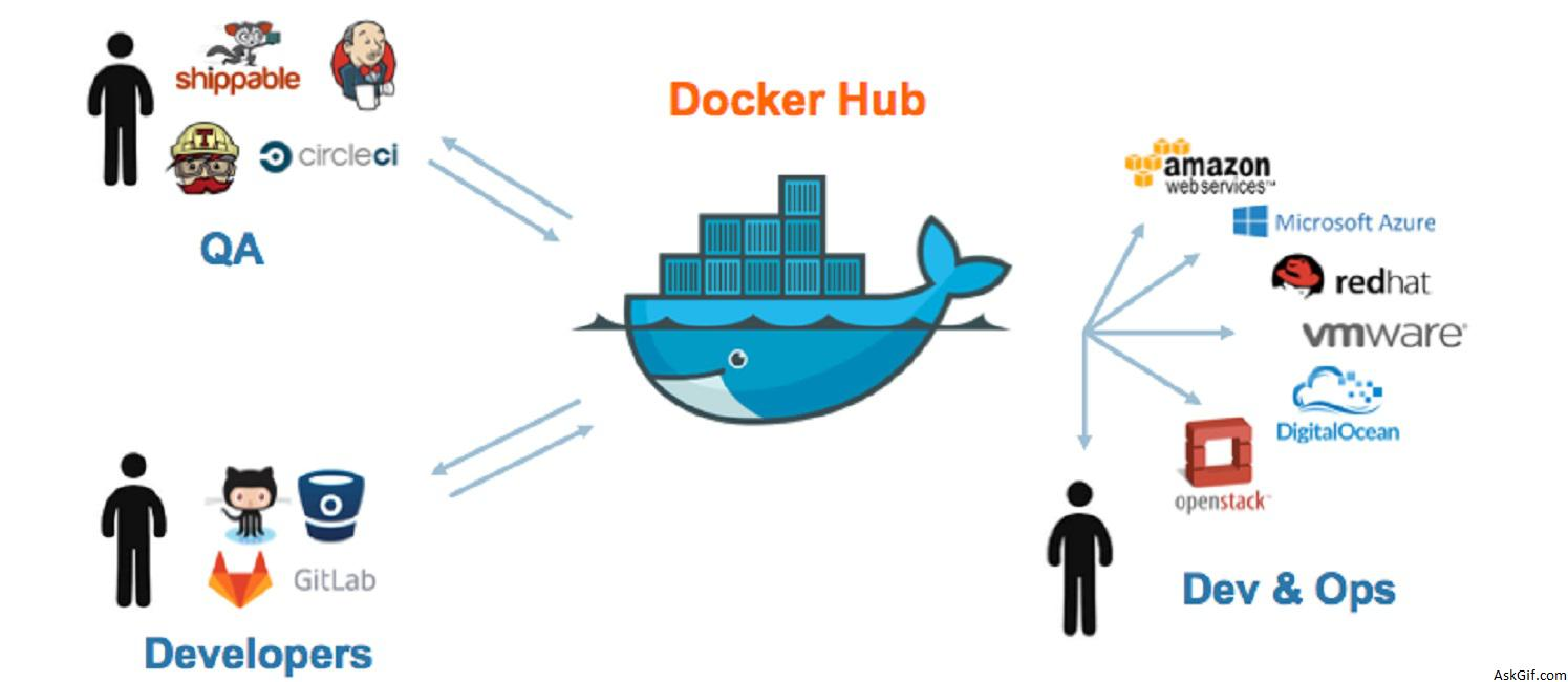 Pushing and Pulling to and from Docker Hub   Blog   Find Best ...