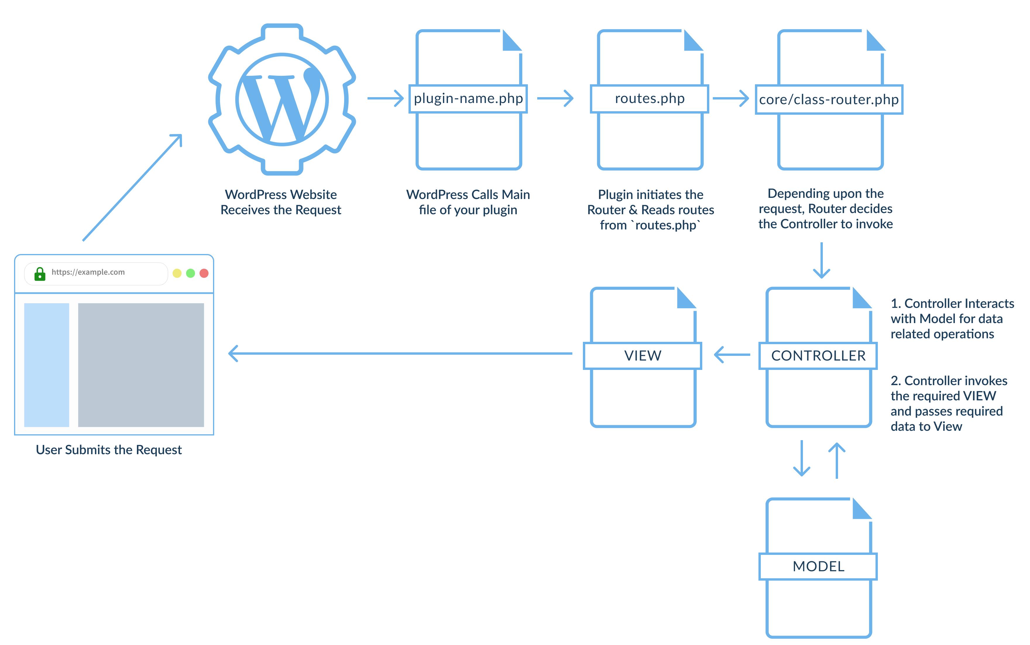 GitHub - sumitpore/mvc-plugin-boilerplate-for-wordpress: An MVC