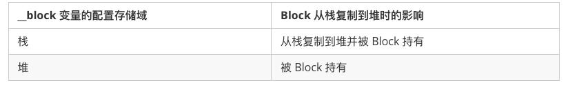 Block copy 时对 __block 对象的影响