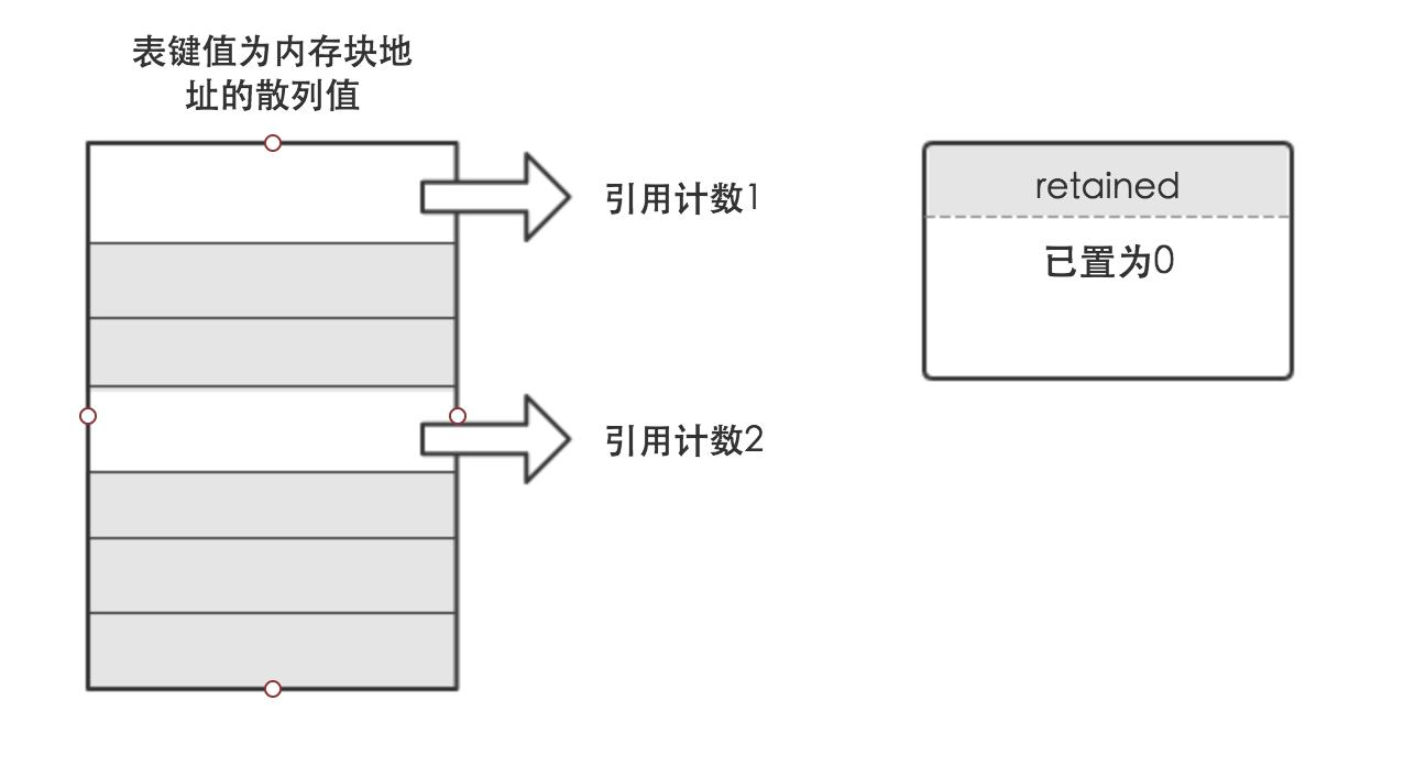 Apple 和 GNU 内存管理的实现对比