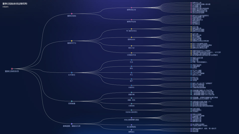 树图-基于echarts V4.2