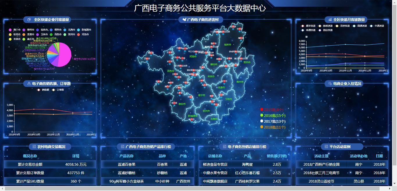 广西电子商务公共服务平台大数据中心
