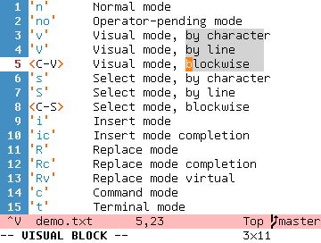 <C-V>    Visual mode, blockwise