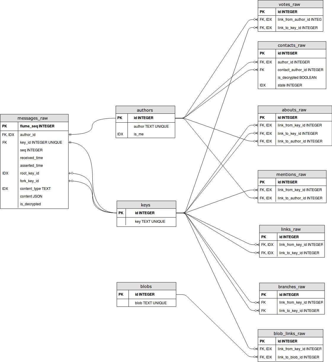 ssb-flume-follower-schema