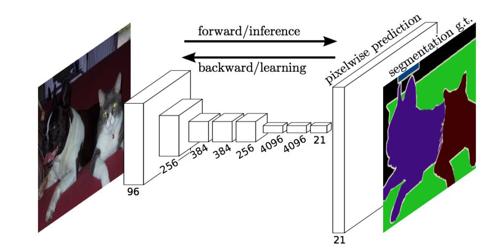GitHub - divamgupta/image-segmentation-keras: Implementation