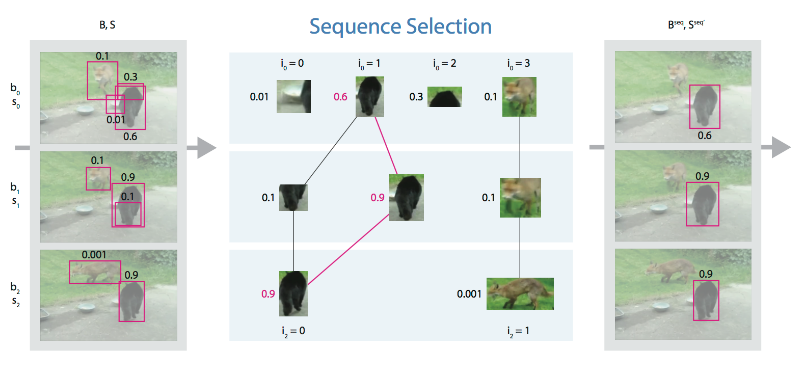 Paper-Collection/Seq-NMS md at master · sunshineatnoon/Paper