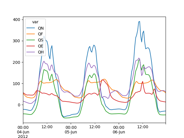 sample plot