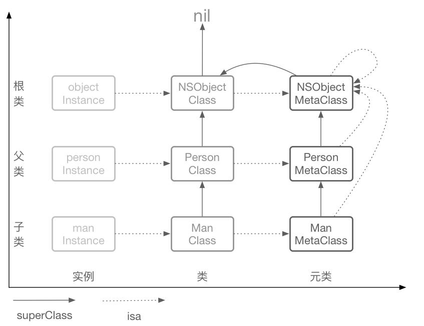 Objective-C的对象原型继承链