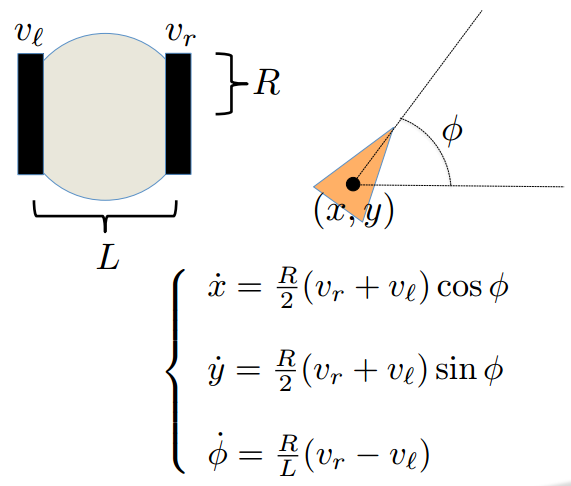 Differential Drive Model