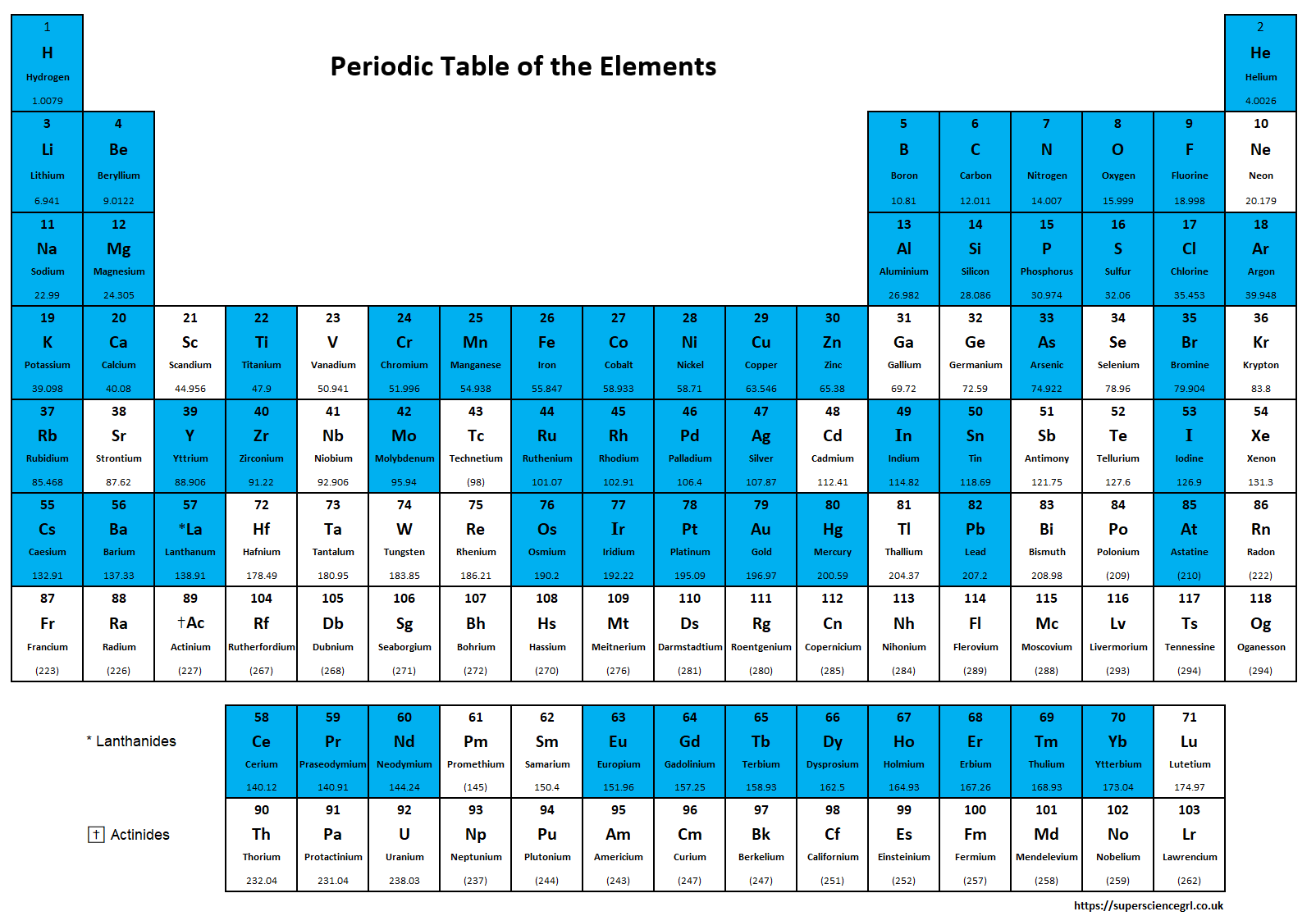 My highlighted periodic table