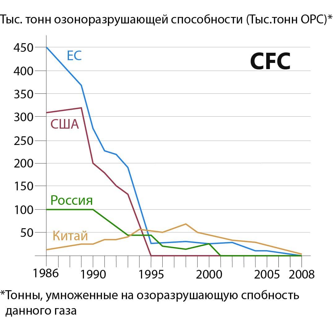 График выбросов, разрушающих озоновый слой