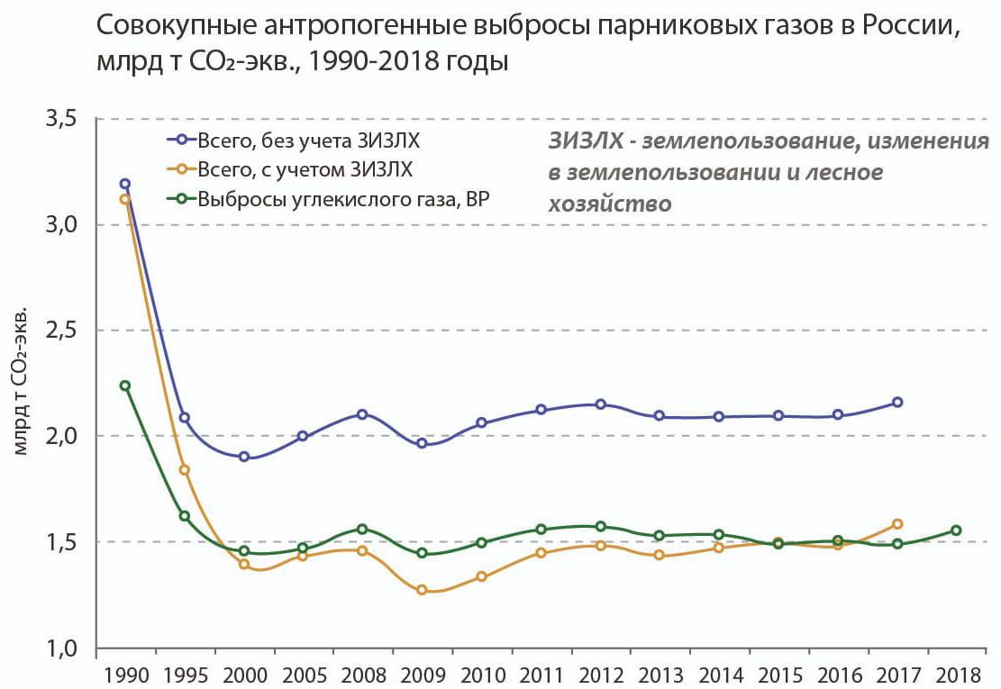 График совокупных парниковых выбросов России