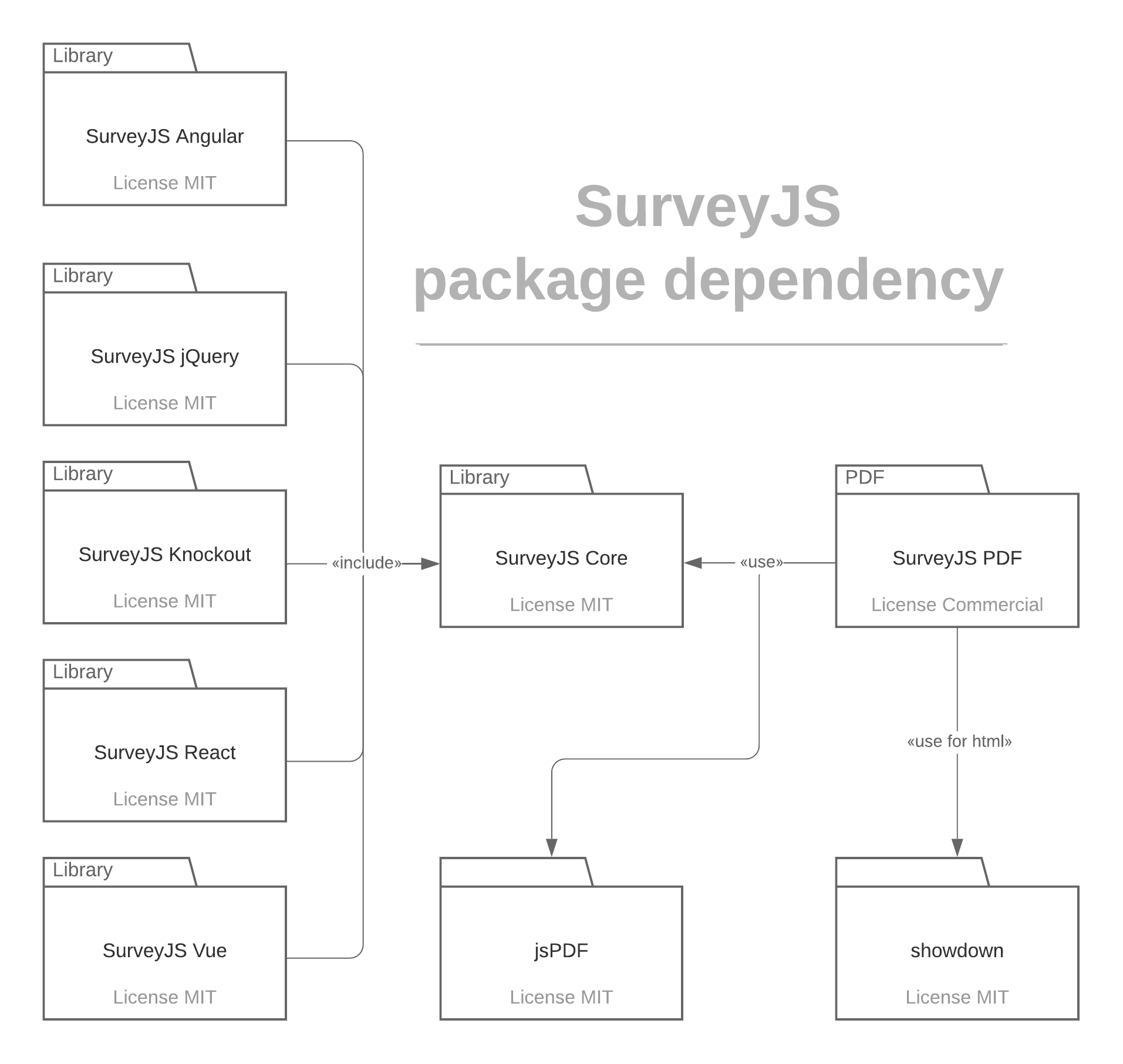 SurveyJS package dependency