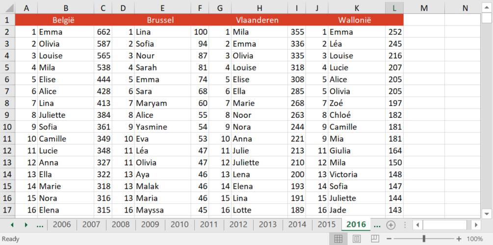 Original data structure