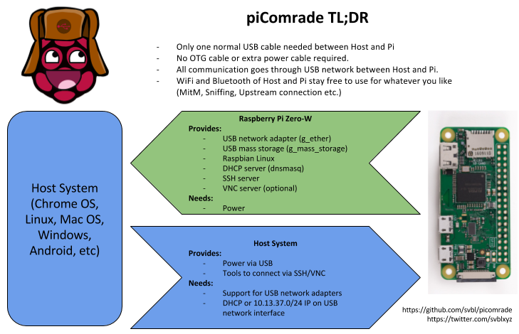 GitHub - svbl/picomrade: This repository contains a step-by